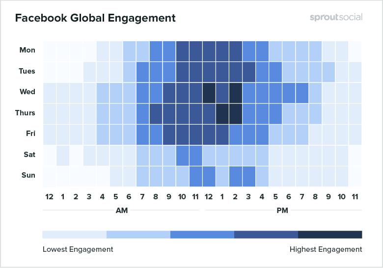 Facebook: beste momenten om te posten