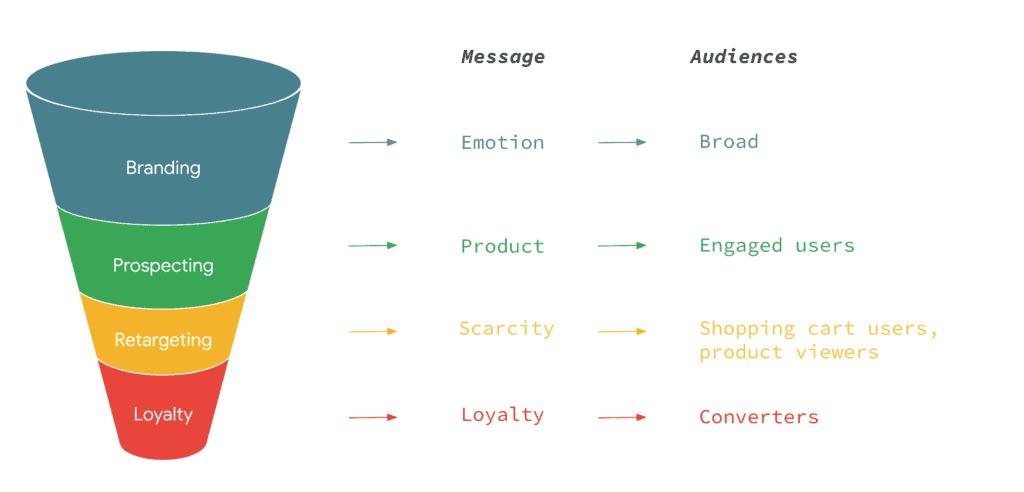 strategische marketing facebook advertentie funnel