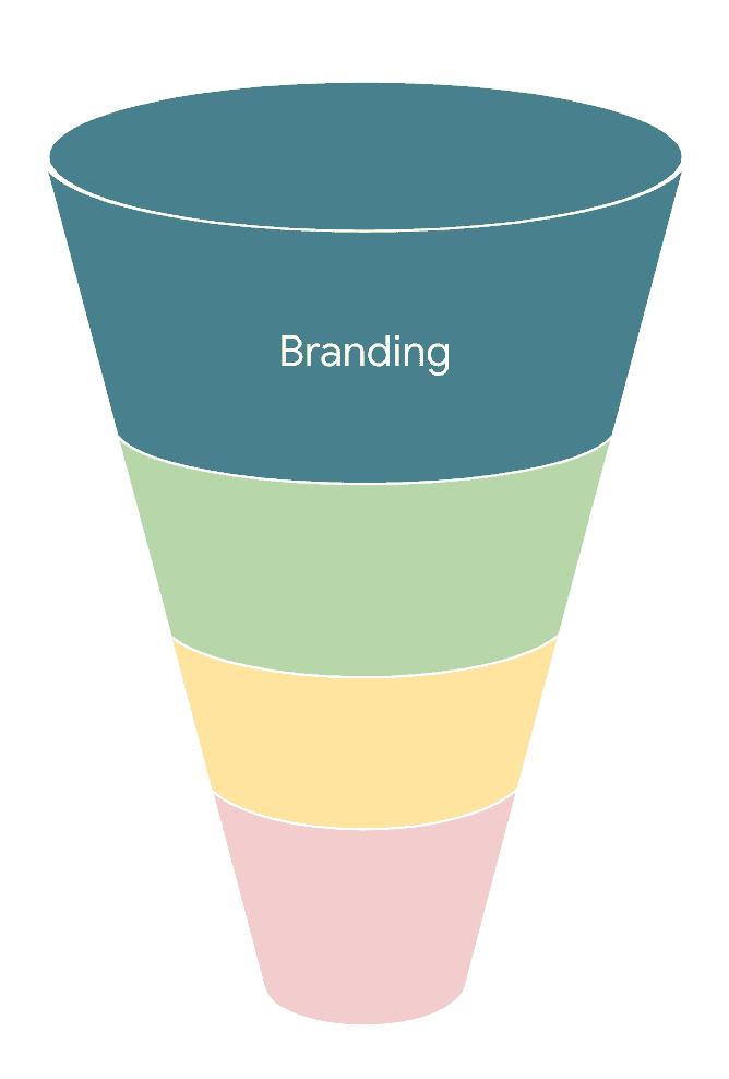 strategische marketing funnel stap 1