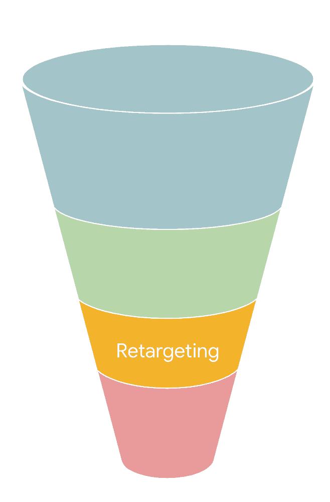 strategische marketing funnel stap 3