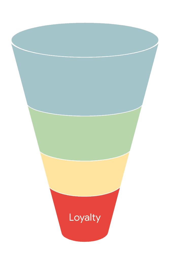 strategische marketing funnel stap 4