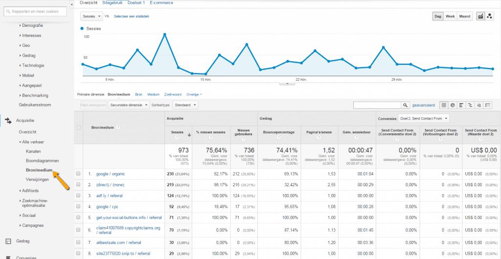 Google Analytics alle verkeer bron medium