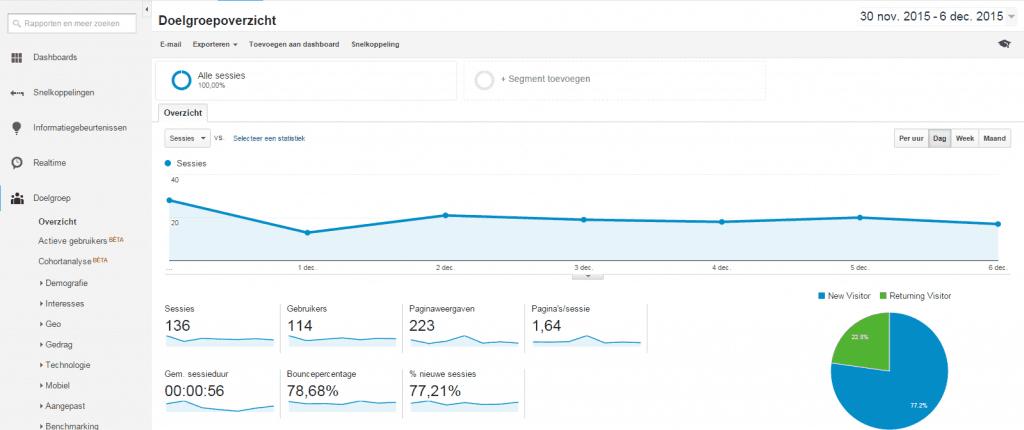 Google Analytics doelgroep overzicht