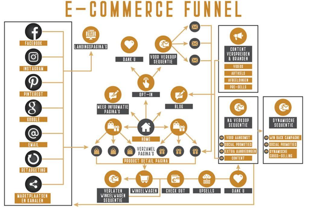 eCommerce ecosystem - Smartdata Agency - Webshops