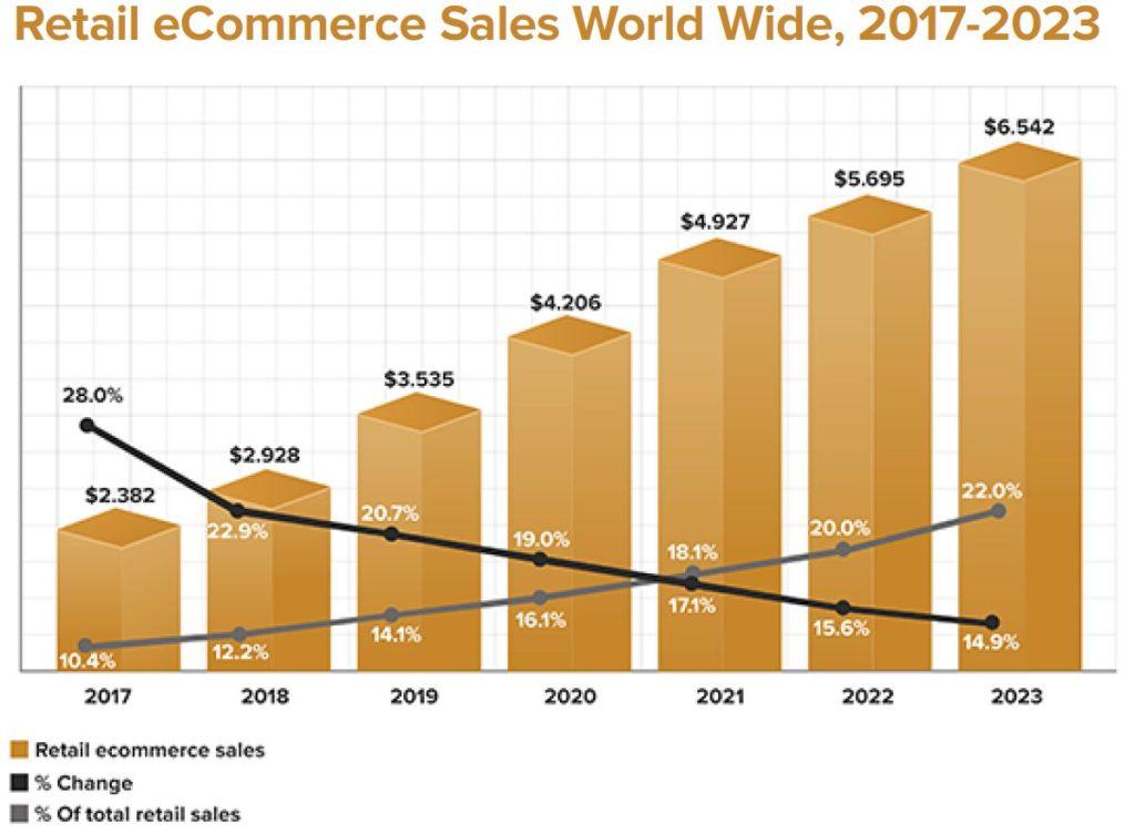 eCommerce groei in retail - SmartData Agency - webshop
