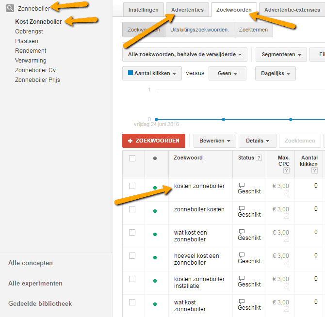 AdWords account structuur