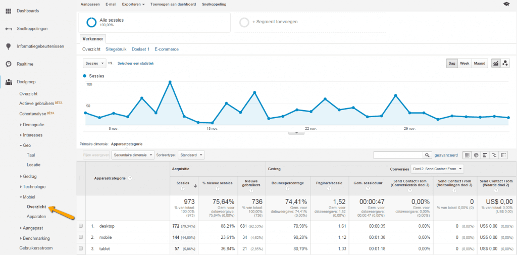 Google Analytics mobiel overzicht