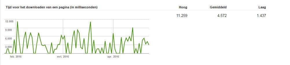 Google webmaster tools tijd voor het downloaden van een pagina